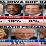 Presidential race shake-up begins: Bernie Sanders in striking distance in Iowa –  (VIDEO)