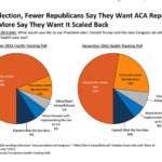 Some GOP Voters Skittish On Full Repeal of Obamacare, Poll Finds